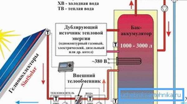 Экономное отопление частного дома с помощью солнечной энергии и дублирующего источника тепла