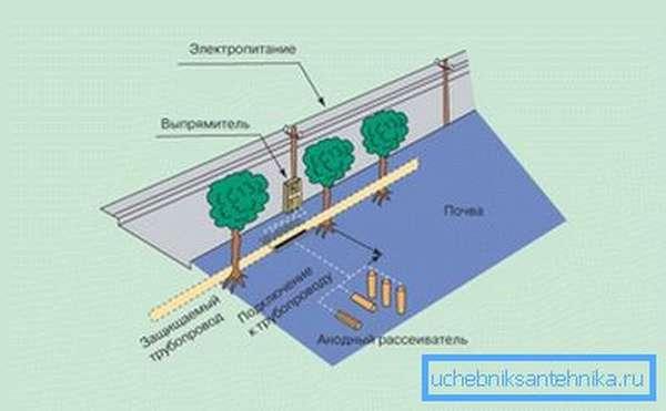 Электрический метод