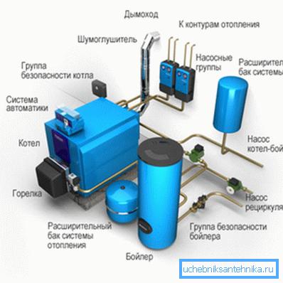 Элементы отопительной системы.