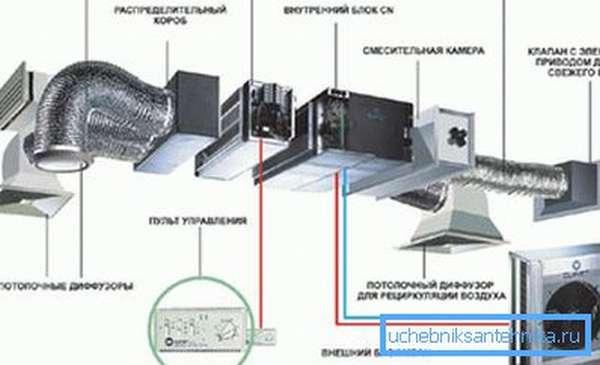 Элементы в составе промышленной приточно-вытяжной системы