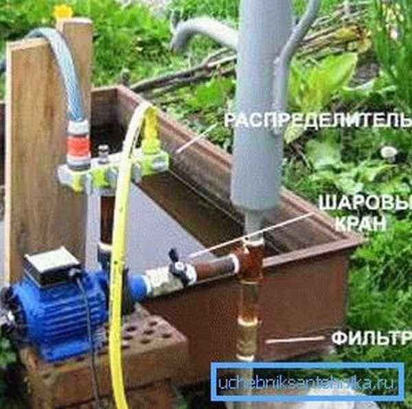 Элементы водоносной системы скважины