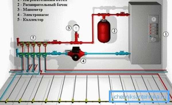 Энергосберегающий электрический котел для отопления дачи