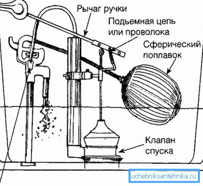 Еще один рисунок, показывающий принцип действия всей системы на примере простейшей конструкции со сферическим поплавком
