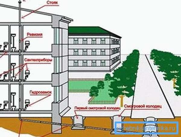 Эскиз инженерных сетей строящегося дома.