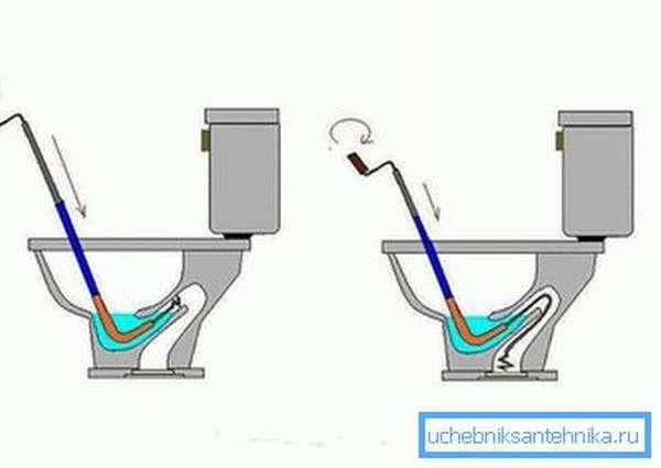 Механизм работы сантехнического троса
