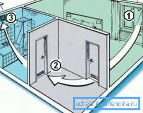 Естественная приточно-вытяжная вентиляция: 1) зона притока, 2) место перетока, 3) вытяжное отверстие