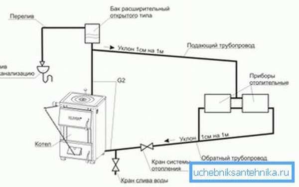 Естественная циркуляция в закрытой системе отопления реализуется посредством уклонов труб и увеличенного диаметра обратного трубопровода