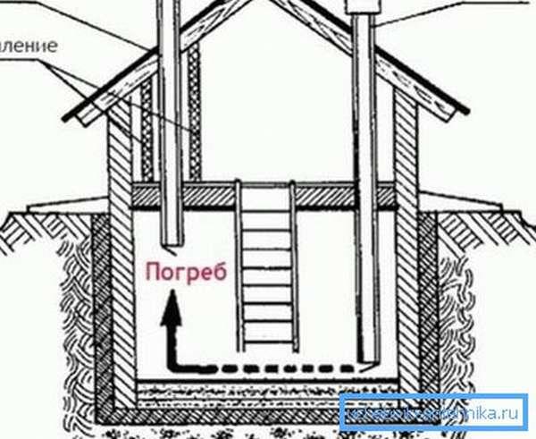 Естественная вентиляция в подвале частного дома своими руками