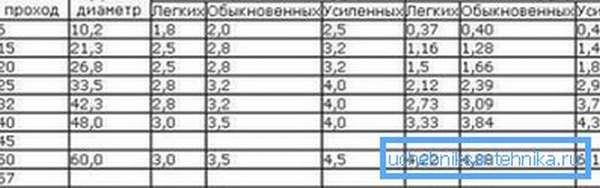 Эта таблица очень удобна, так как в ней отражено множество важных показателей металлических труб: размер в дюймах, условный проход, наружный диаметр и вес 1 метра погонного каждого из видов изделий