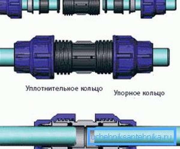 Этот способ соединения применяется при диаметре трубопровода до 32 мм. Гайки затягиваются вручную.