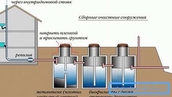 Фановая труба автономной канализации