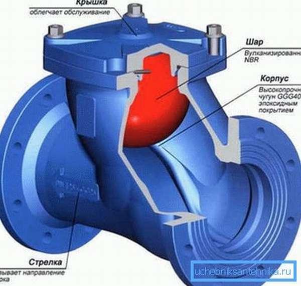 Фланцевый запорный клапан из чугуна
