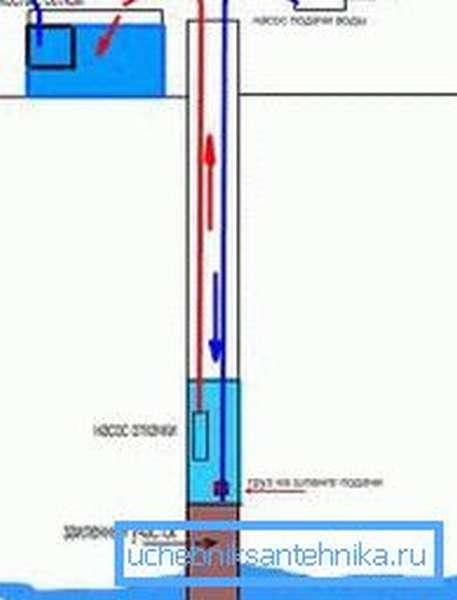 Фото простейшей системы фильтрации скважины
