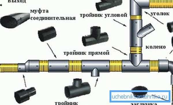 Фурнитура, применяемая для сопряжения труб.