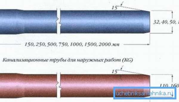 Габариты труб из ПВХ с указанием всех существующих вариантов для конкретной области применения