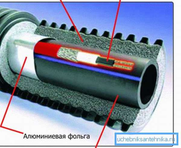 Где размещают нагревающий кабель для водопровода