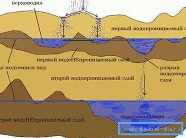 Геологический разрез.