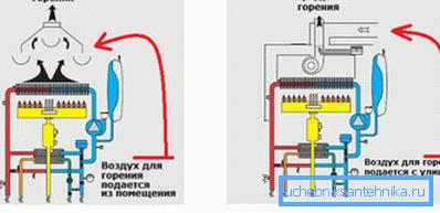 Герметичная камера сгорания более безопасна и не забирает кислород, необходимый для работы из помещения