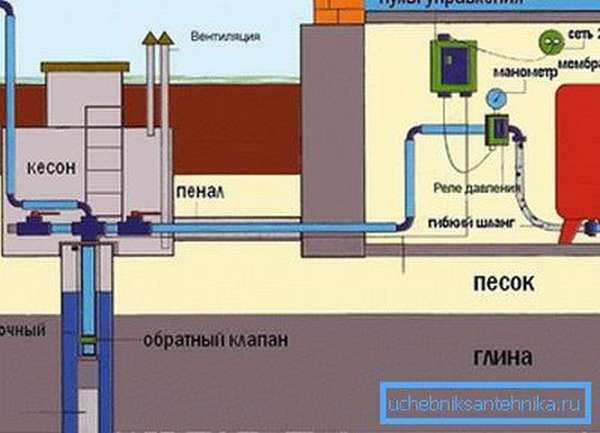 Гидроаккумулятор в доме