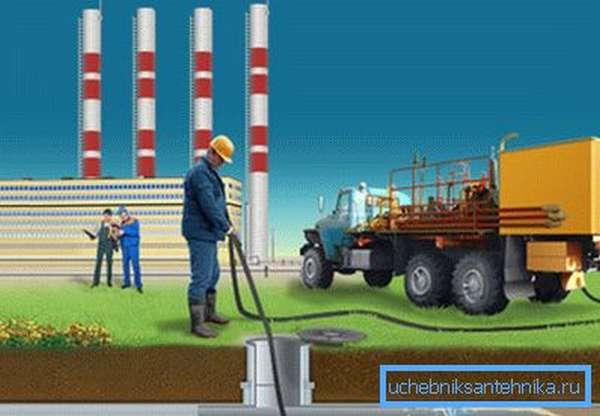 Гидродинамическая чистка канализации показана простой схемой.