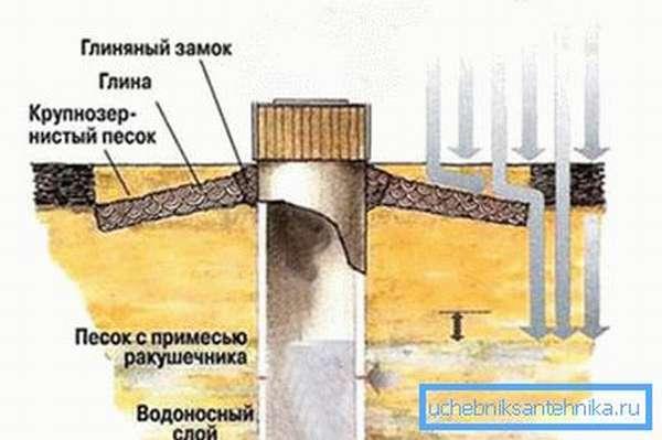 Глиняный замок не даст грязной воде попасть внутрь.