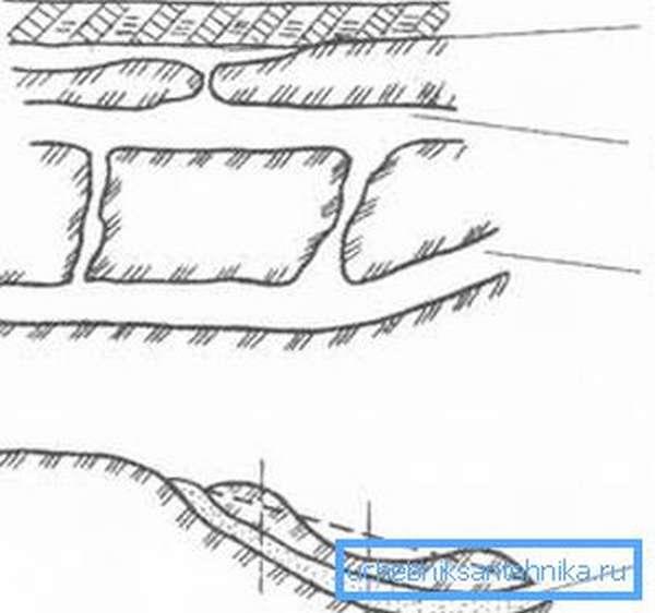 Глубина скважины под питьевую воду напрямую определяется типом пласта – их различают четыре (см. пояснения в тексте)