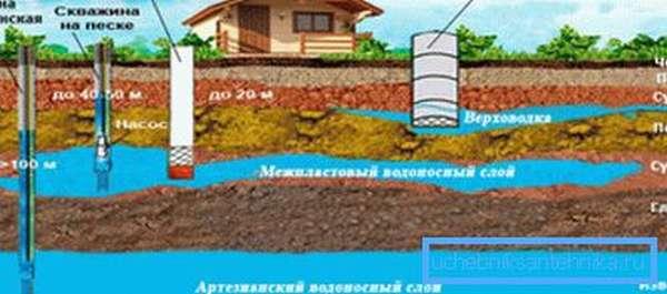 Глубина залегания различных пластов воды в почве