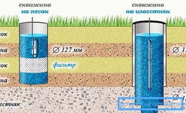 Глубина залегания скважин, как видно на фото, значительно различается.