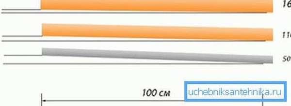 Градус уклона в зависимости от толщины труб