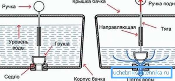 Графическое изображение принципа действия запорного клапана на выпускной системе
