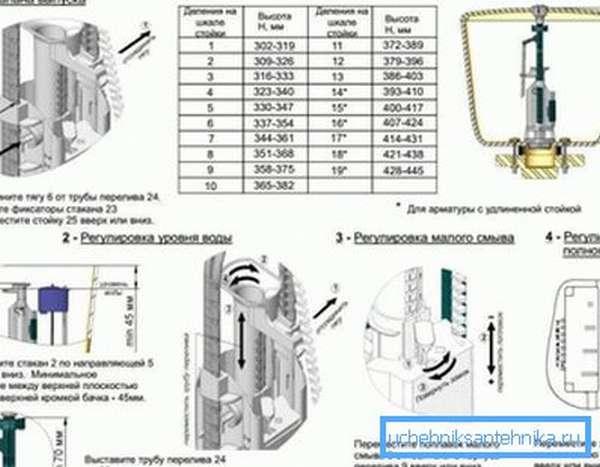 Графическое пособие по правильной настройке и подгонке арматуры бачка определенной модели и под конкретную конструкцию