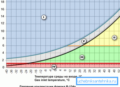 График, показывающий взаимосвязь температуры и давления при которых фреон остается в жидком состоянии
