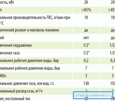 Характеристики газового нагревателя.