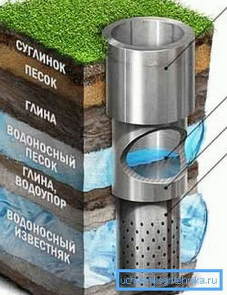 Инструкция бурения артезианской скважины настоятельно требует создания такого каскада труб с постепенно уменьшающимся диаметром вниз