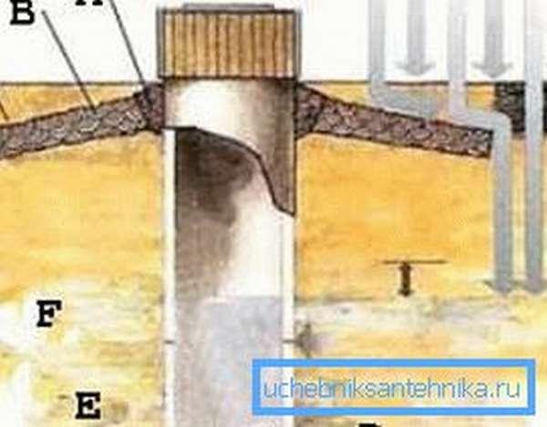 Инструкция проведения всех работ требует не забывать о бережном отношении к гидротехнике, которую ни в коем случае нельзя нарушить (рисунок «А», см. описание в тексте)