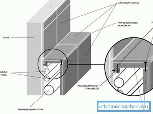 Использование нижнего короба для сокрытия трубопровода в ванной комнате
