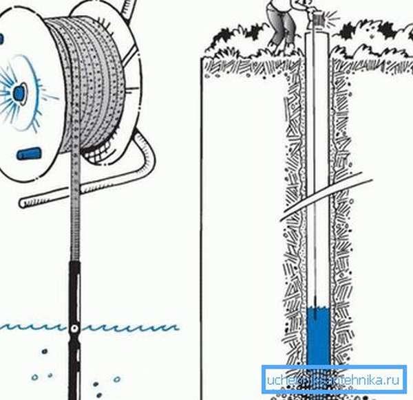 Измеряем глубину водного зеркала