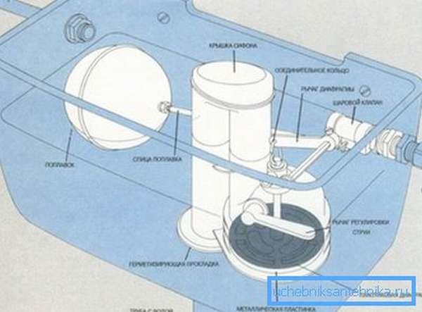 Изнутри бачок представляет собой довольно сложную систему