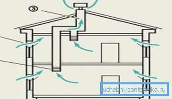 Как должны проникать в дом и отводиться из него воздушные потоки естественным образом