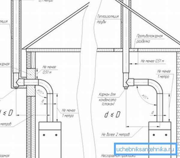 Как правильно должна проходить дымовая труба через стену