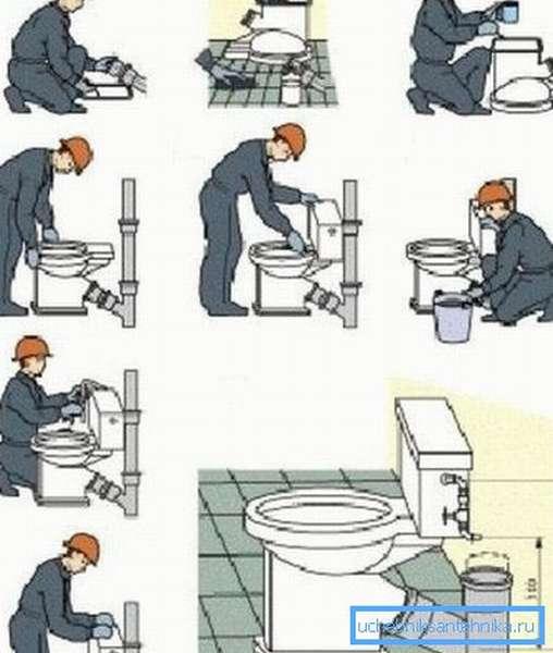 Как правильно произвести подключение унитаза с косым выпуском к канализации