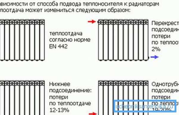 Как правильно установить биметаллический радиатор отопления в зависимости от подвода теплоносителя