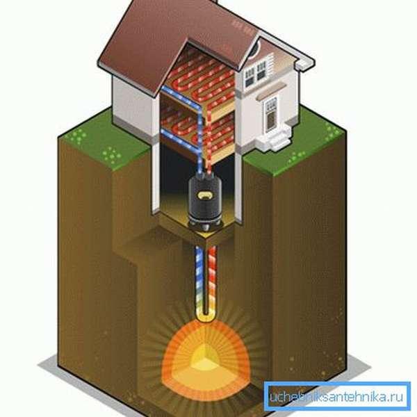 Как происходит отопление теплом земли загородного дома