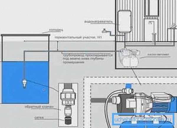 Как производится подключение водопровода от скважины