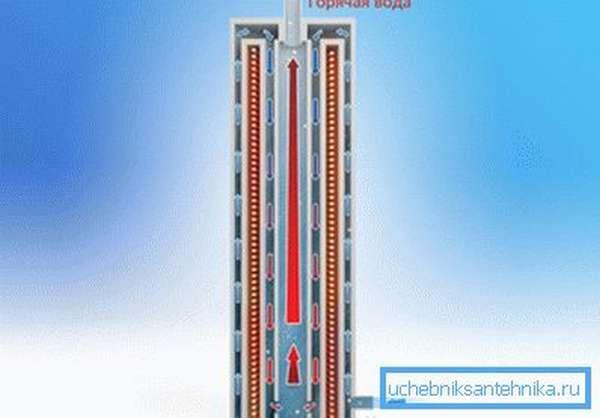 Как работают электрические отопительные котлы для дачи индукционного котла