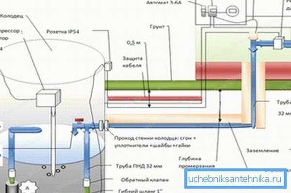 Как утеплить водопровод со скважины