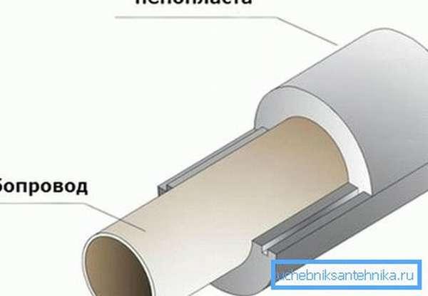 Как утеплить водопроводные трубы в частном доме пенополистиролом