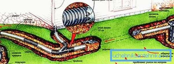 Какую трубу лучше использовать для дренажа