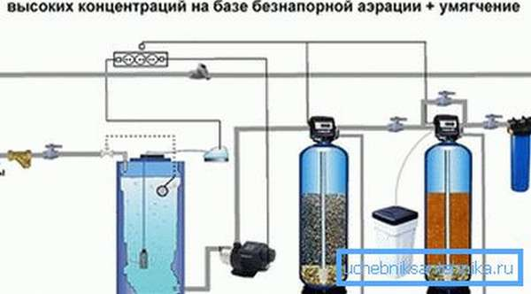 Каталитическая очистка воды