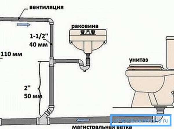 Каждое помещение в доме, в котором есть канализация, проектируется отдельно